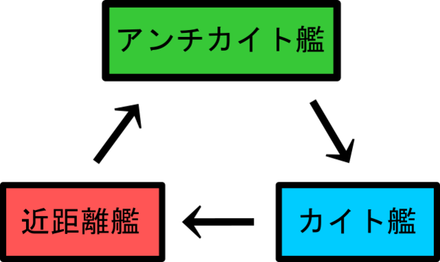 Fitの3すくみ.png